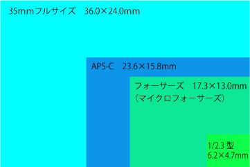 撮像素子の大きさの比較